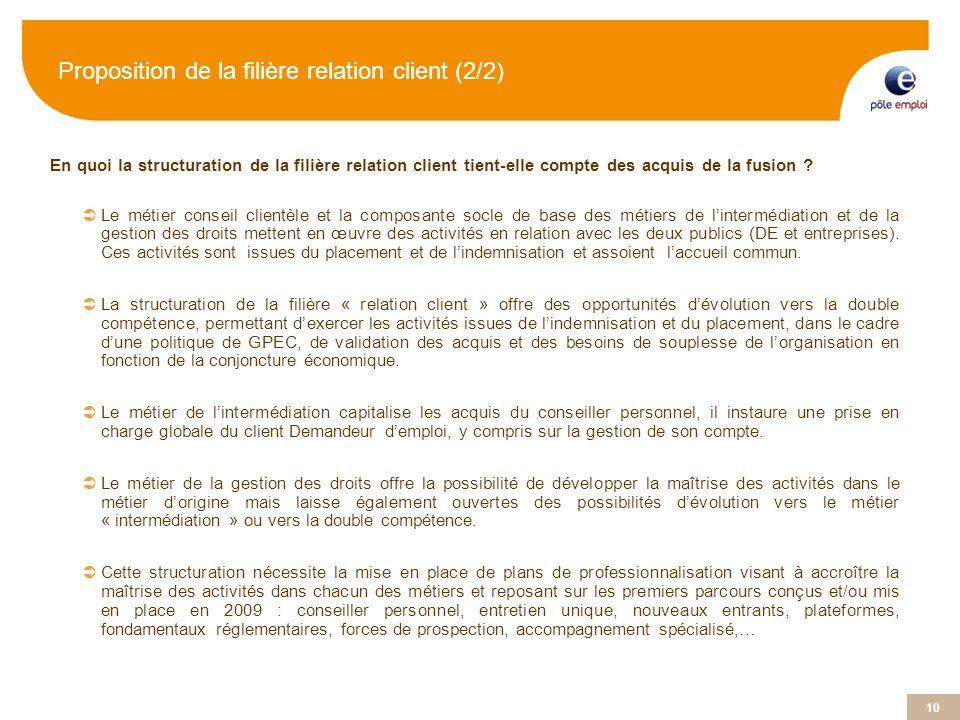 Proposition de la filière relation client (2/2)