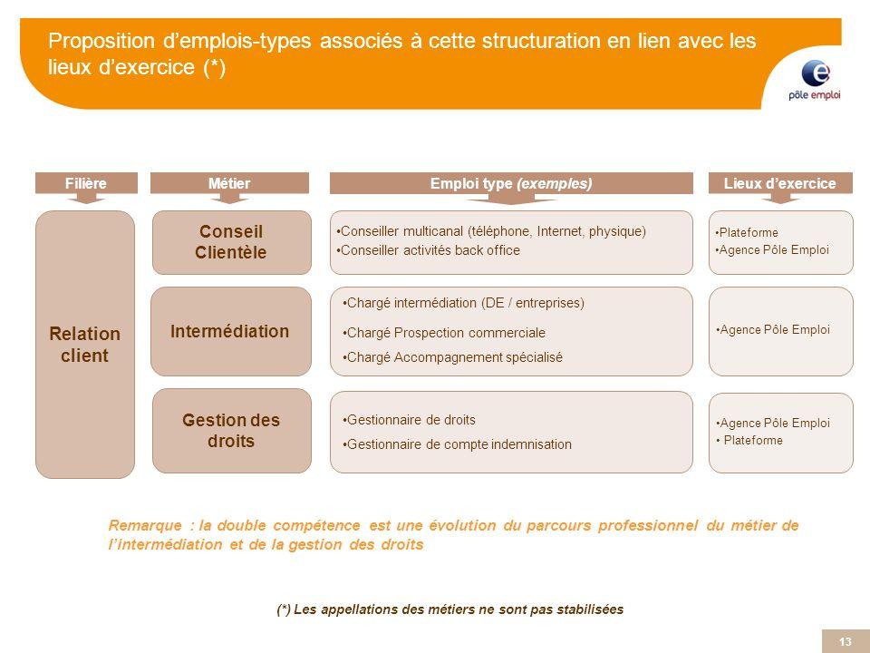 Proposition d'emplois-types associés à cette structuration en lien avec les lieux d'exercice (*)