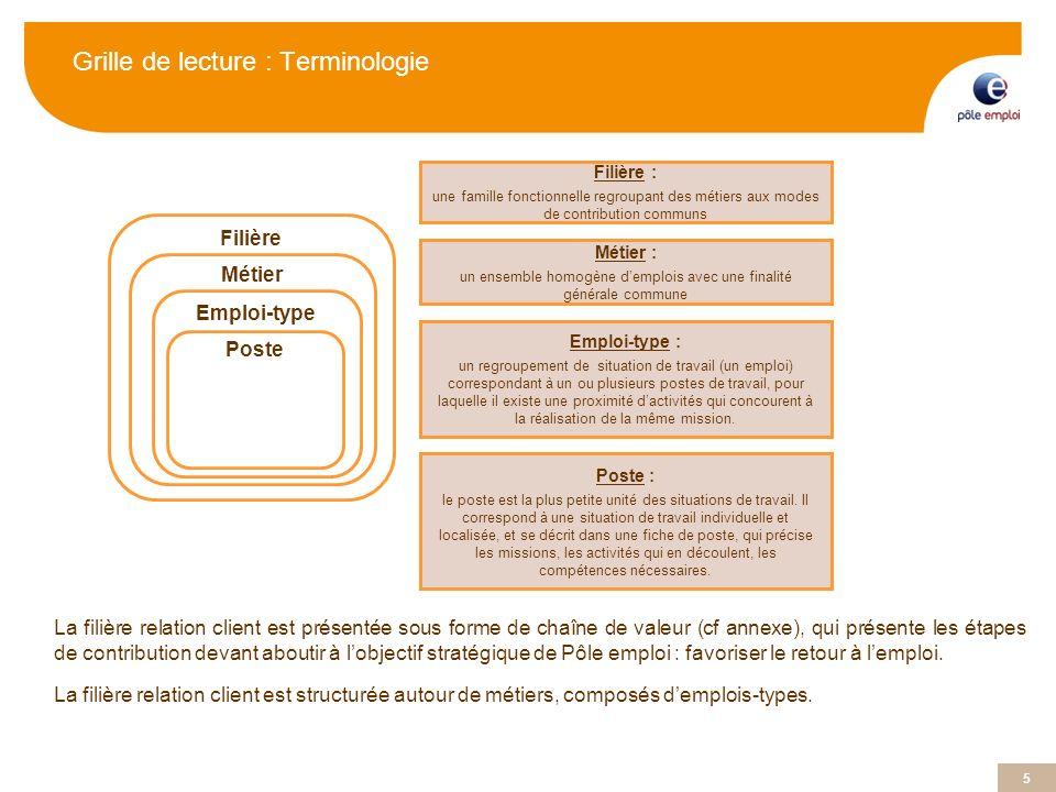 Grille de lecture : Terminologie