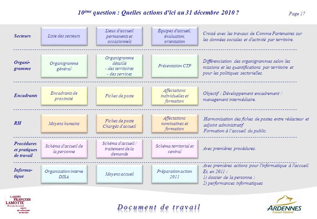 10ème question : Quelles actions d ici au 31 décembre 2010