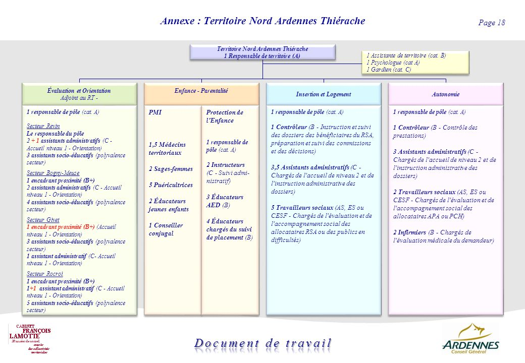 Annexe : Territoire Nord Ardennes Thiérache