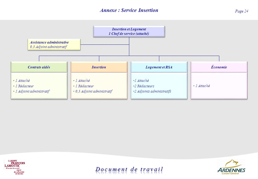 Annexe : Service Insertion