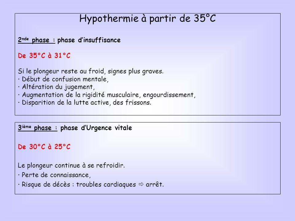 Hypothermie à partir de 35°C