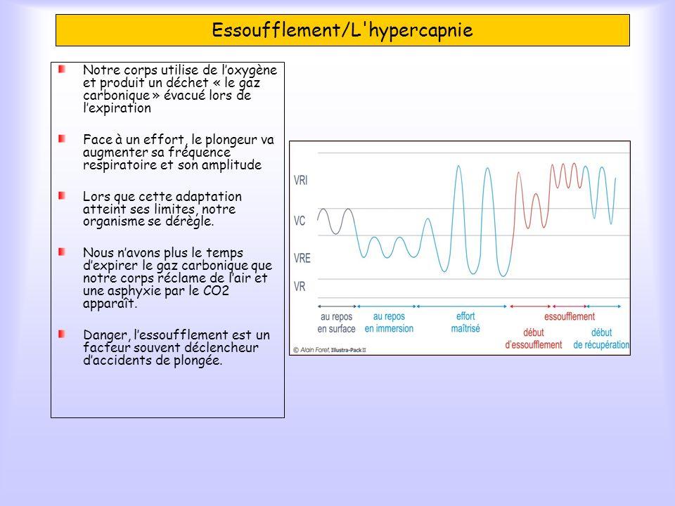 Essoufflement/L hypercapnie