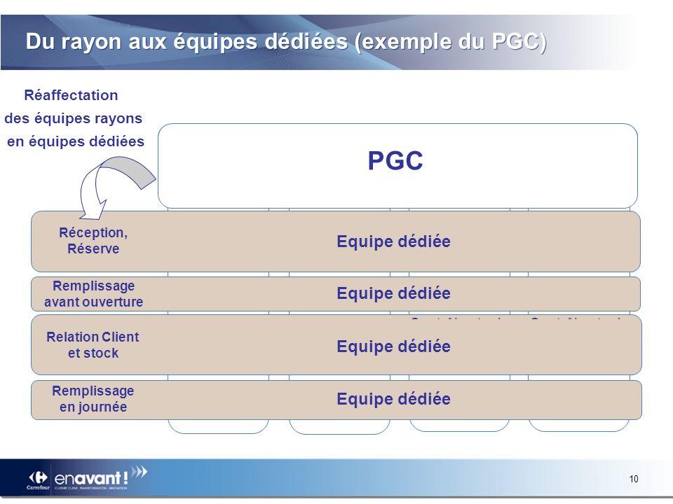 Du rayon aux équipes dédiées (exemple du PGC)