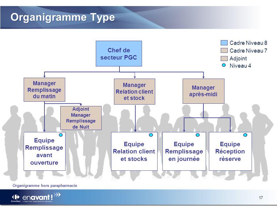 Organigramme Type Chef de secteur PGC