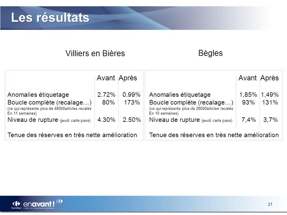 Les résultats Villiers en Bières Bègles Avant Après Avant Après