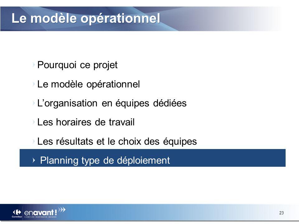 Le modèle opérationnel