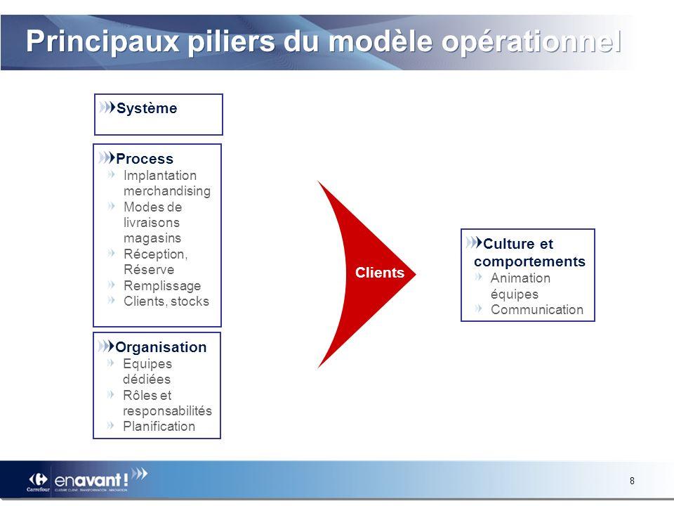 Principaux piliers du modèle opérationnel