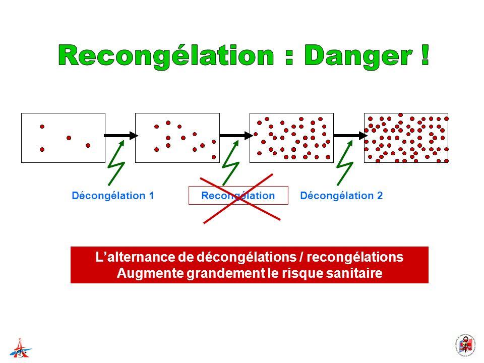 Recongélation : Danger !