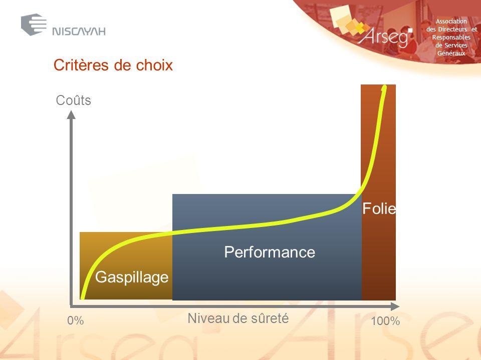 Critères de choix Folie Performance Gaspillage Coûts Niveau de sûreté