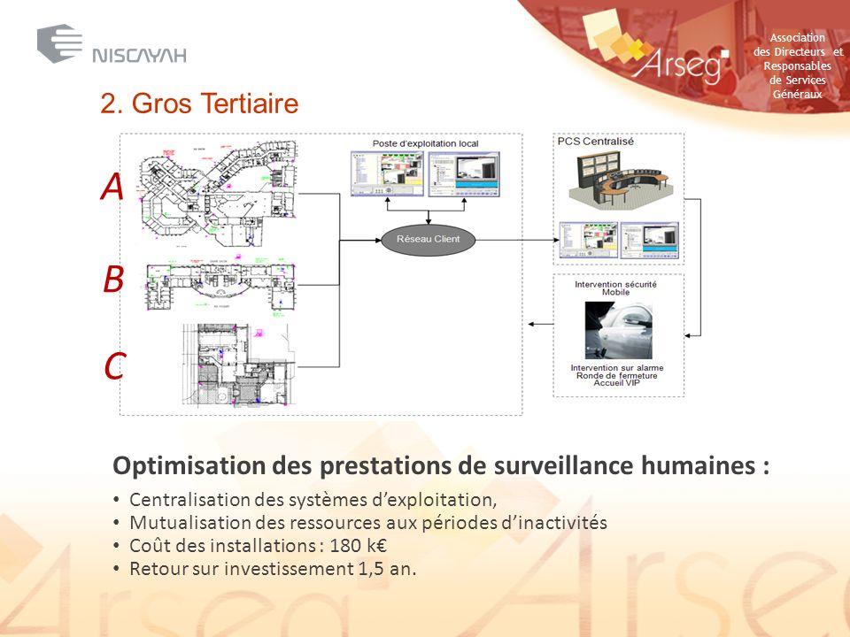 2. Gros Tertiaire A. B. C. Optimisation des prestations de surveillance humaines : Centralisation des systèmes d'exploitation,