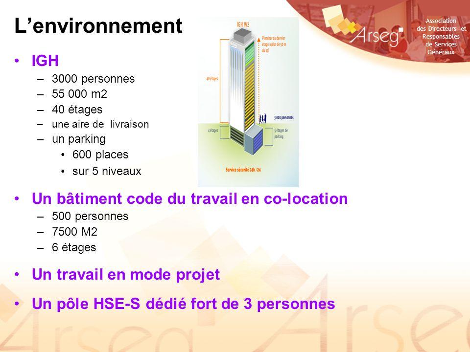 L'environnement IGH Un bâtiment code du travail en co-location