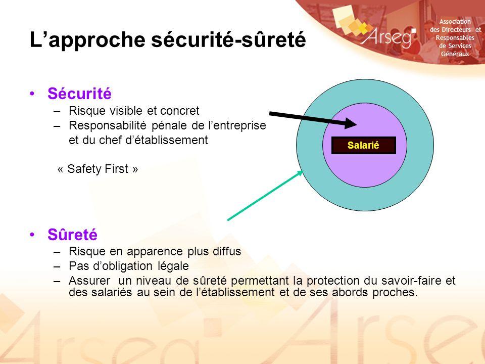 L'approche sécurité-sûreté