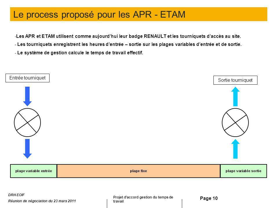Le process proposé pour les APR - ETAM