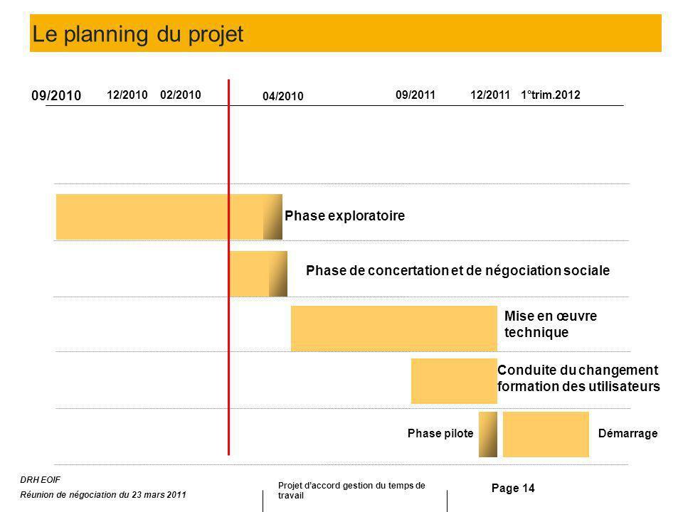Le planning du projet 09/2010 Phase exploratoire