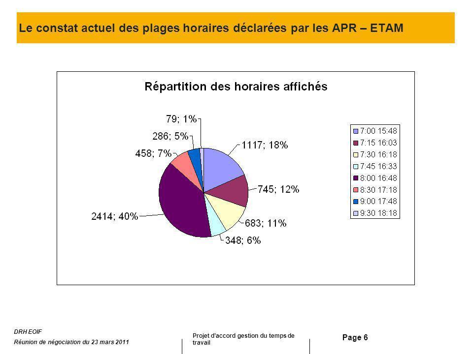 Le constat actuel des plages horaires déclarées par les APR – ETAM