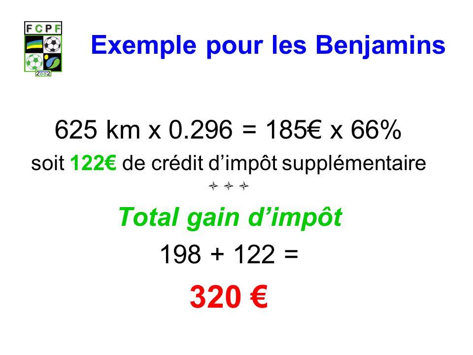 Exemple pour les Benjamins