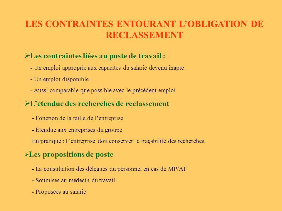 LES CONTRAINTES ENTOURANT L'OBLIGATION DE RECLASSEMENT