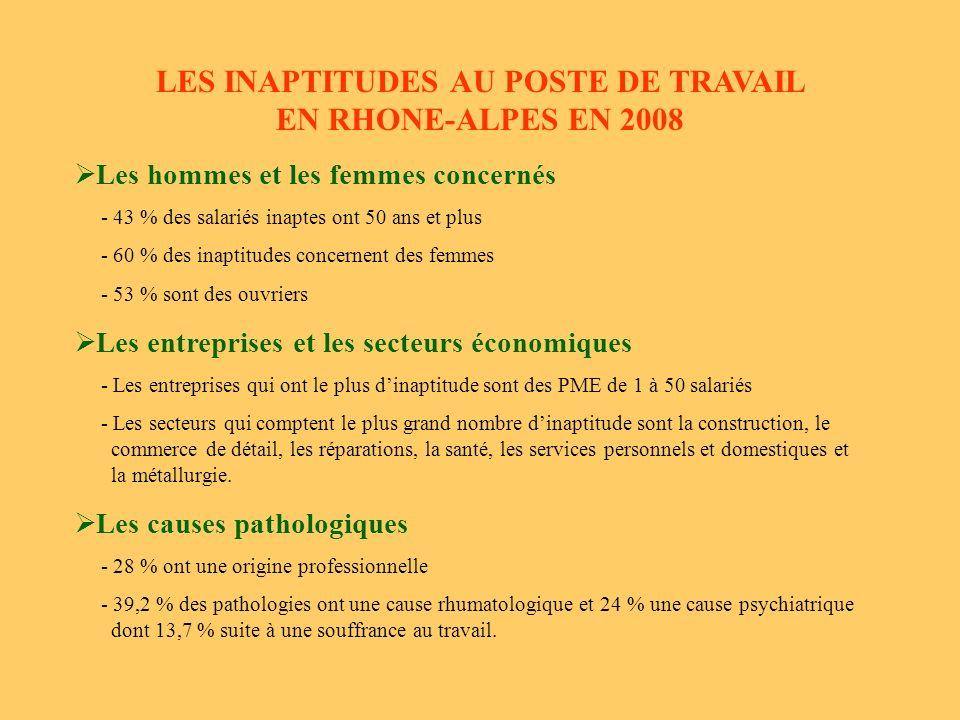 LES INAPTITUDES AU POSTE DE TRAVAIL EN RHONE-ALPES EN 2008