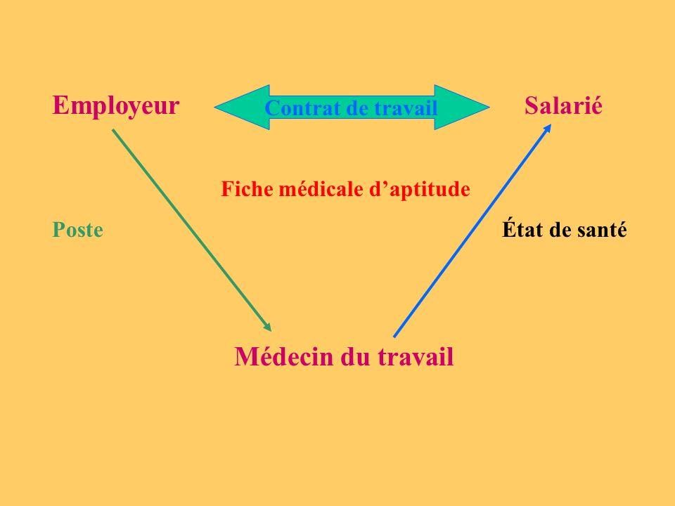 Employeur Salarié Contrat de travail Fiche médicale d'aptitude