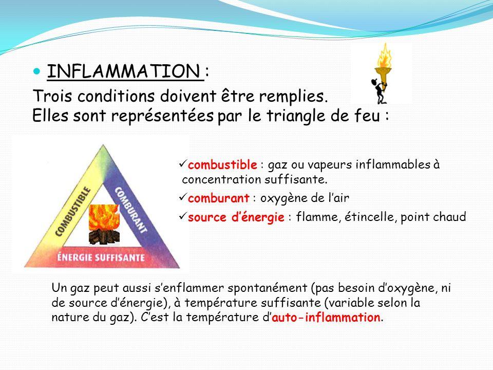 INFLAMMATION : Trois conditions doivent être remplies.