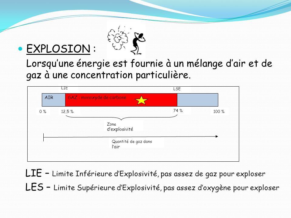 EXPLOSION :Lorsqu'une énergie est fournie à un mélange d'air et de gaz à une concentration particulière.