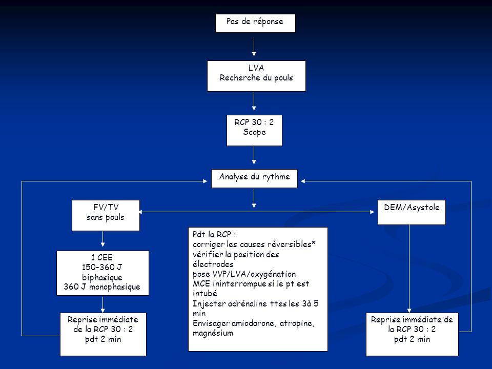 corriger les causes réversibles* vérifier la position des électrodes