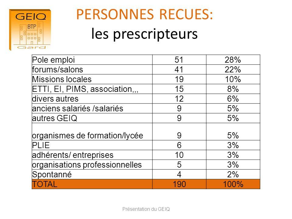 PERSONNES RECUES: les prescripteurs