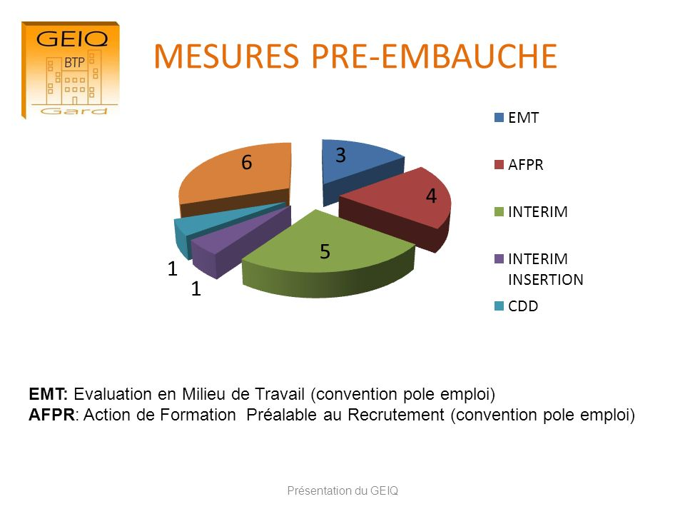 MESURES PRE-EMBAUCHE EMT: Evaluation en Milieu de Travail (convention pole emploi)