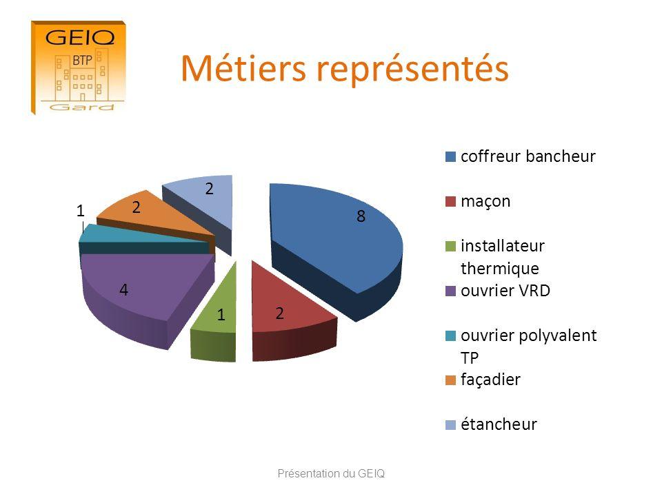 Métiers représentés Présentation du GEIQ