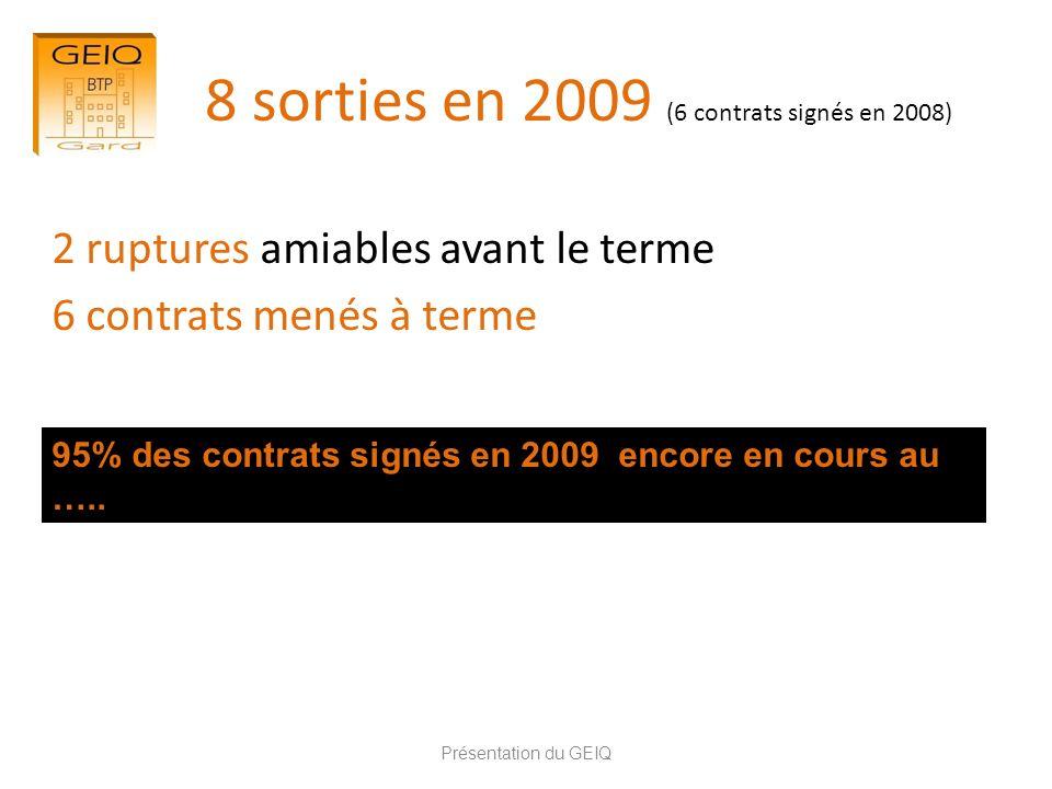 8 sorties en 2009 (6 contrats signés en 2008)