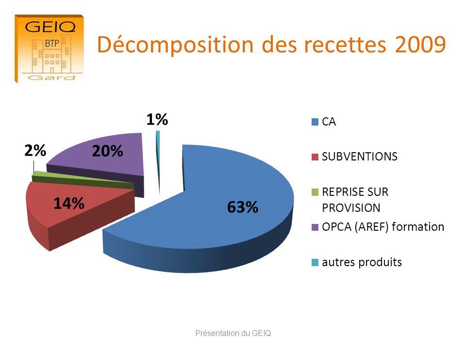 Décomposition des recettes 2009