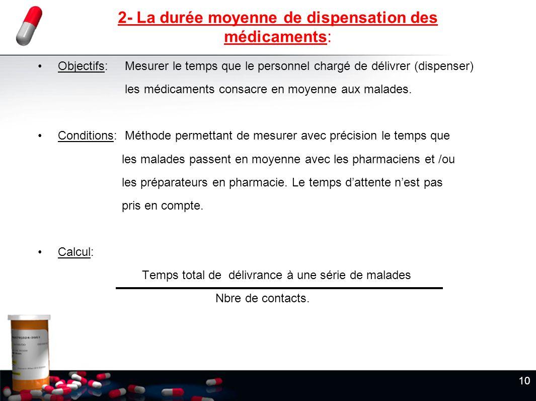 2- La durée moyenne de dispensation des médicaments: