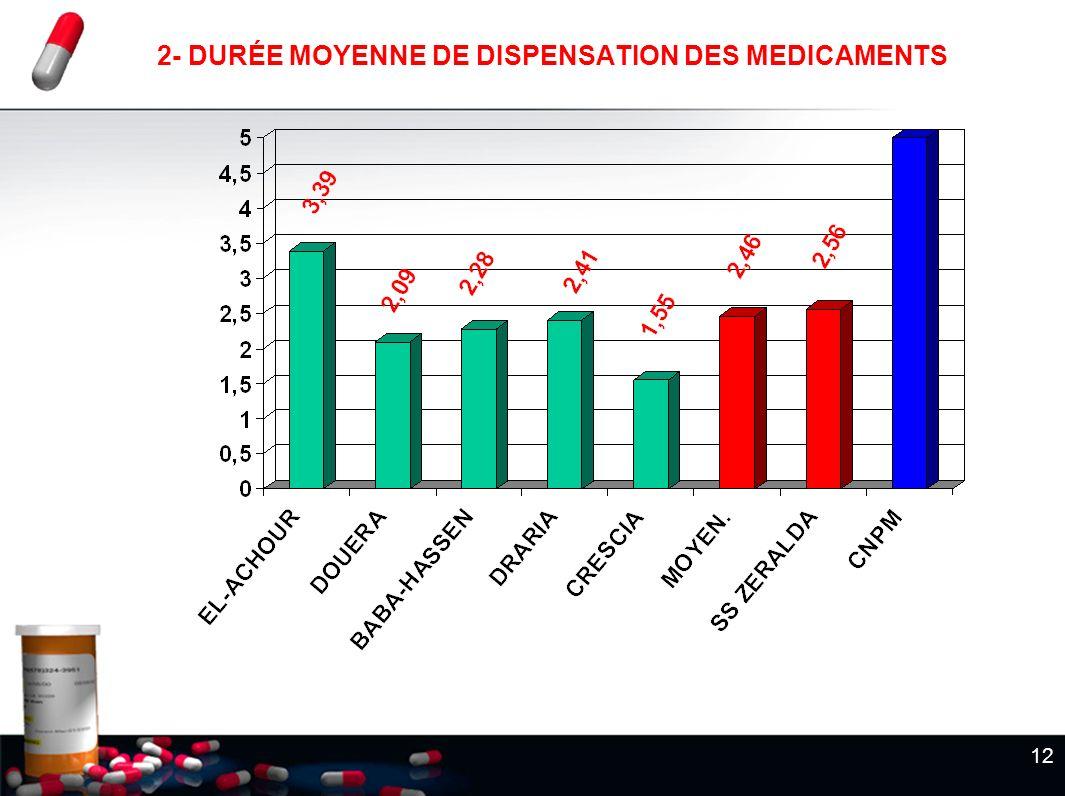 2- DURÉE MOYENNE DE DISPENSATION DES MEDICAMENTS