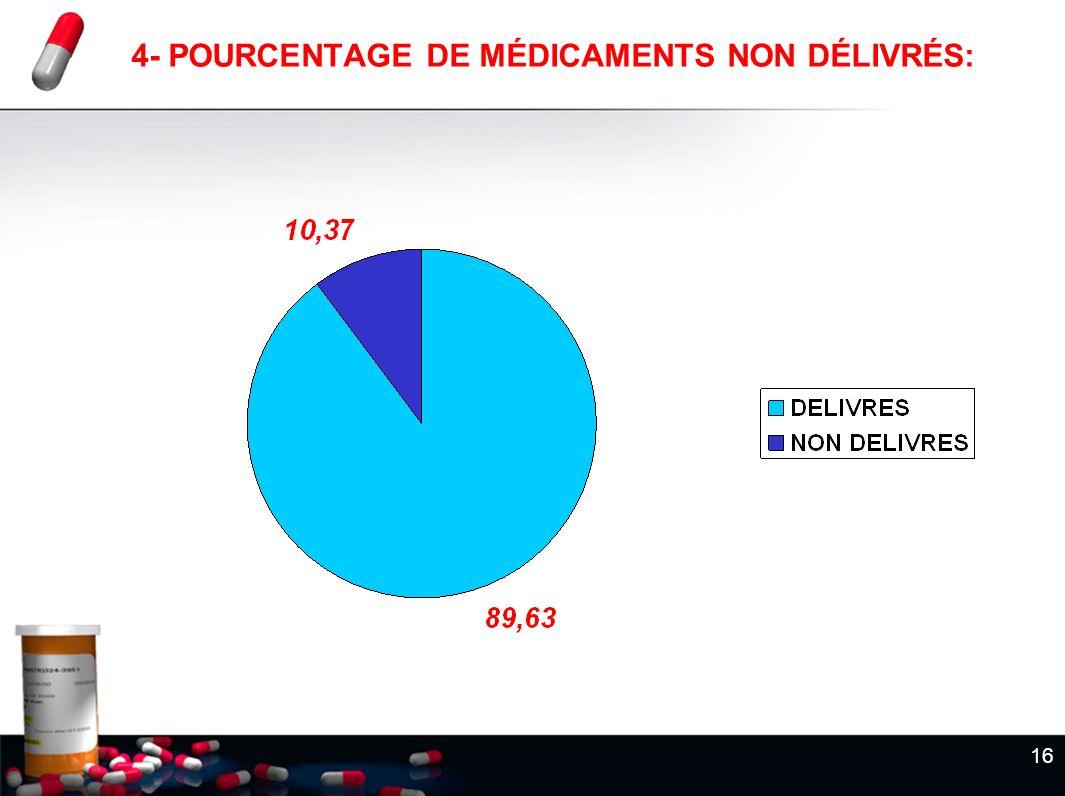 4- POURCENTAGE DE MÉDICAMENTS NON DÉLIVRÉS: