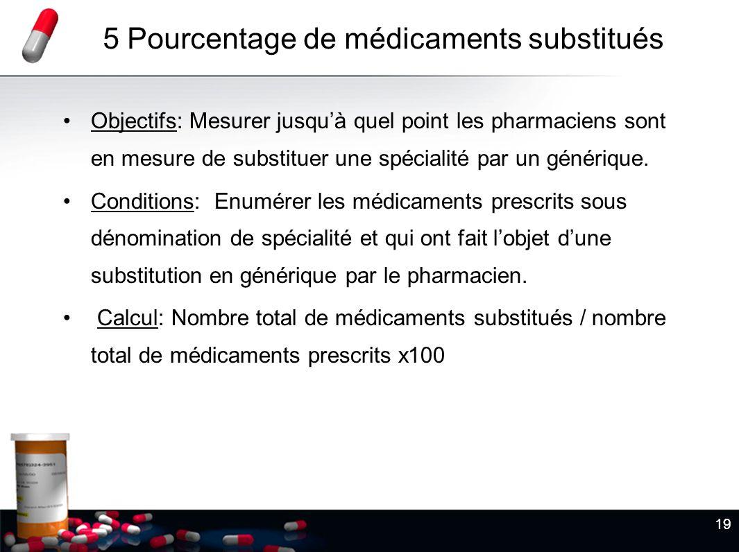 5 Pourcentage de médicaments substitués