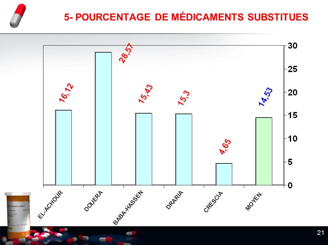 5- POURCENTAGE DE MÉDICAMENTS SUBSTITUES
