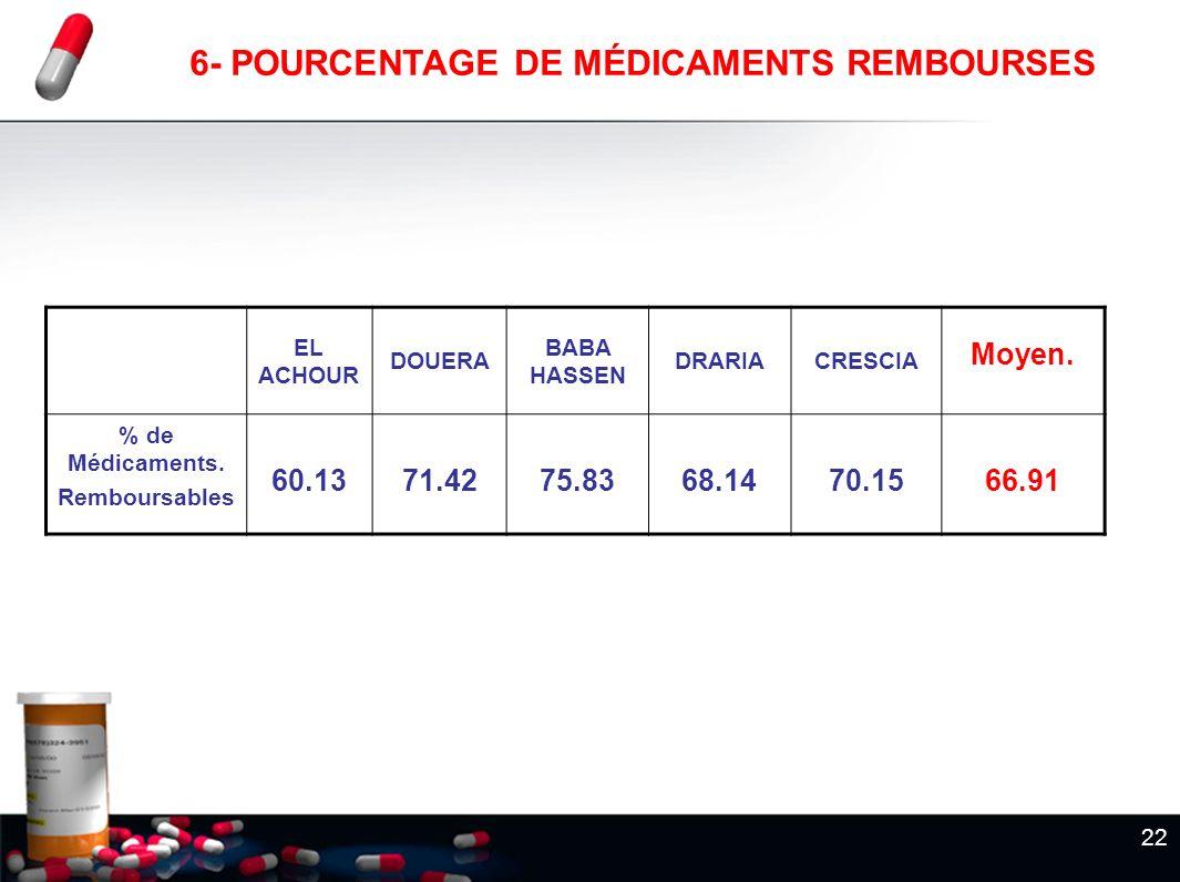 6- POURCENTAGE DE MÉDICAMENTS REMBOURSES