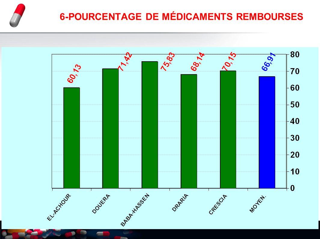 6-POURCENTAGE DE MÉDICAMENTS REMBOURSES