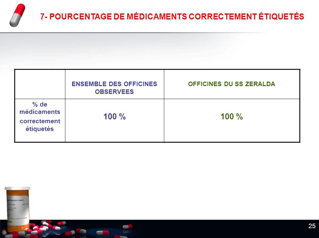 7- POURCENTAGE DE MÉDICAMENTS CORRECTEMENT ÉTIQUETÉS 100 %