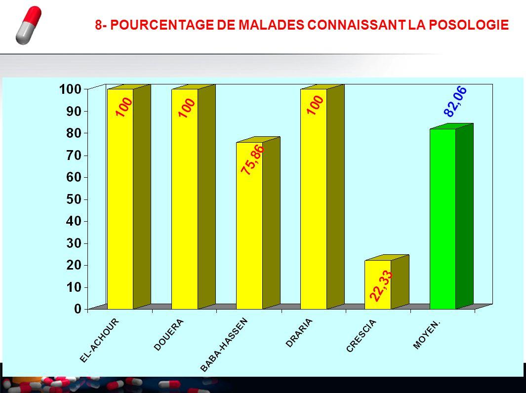 8- POURCENTAGE DE MALADES CONNAISSANT LA POSOLOGIE