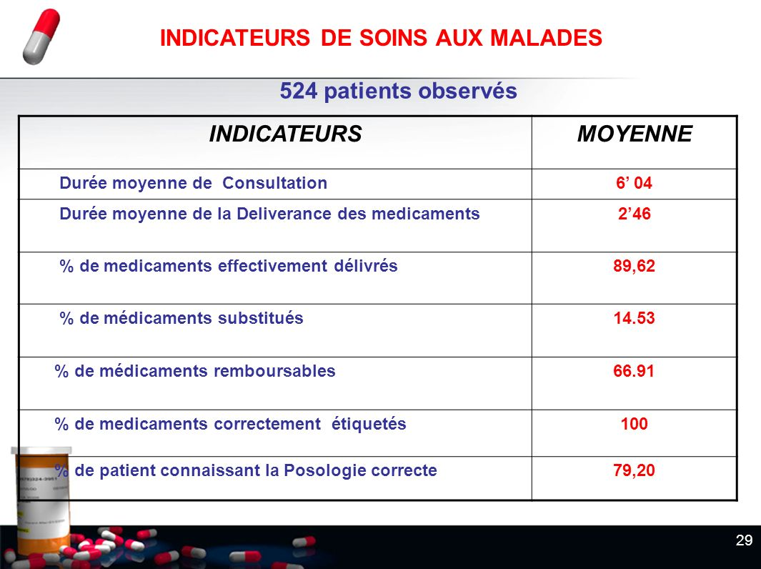 524 patients observés MOYENNE