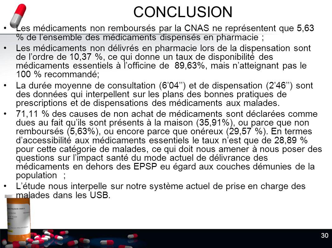 CONCLUSION Les médicaments non remboursés par la CNAS ne représentent que 5,63 % de l'ensemble des médicaments dispensés en pharmacie ;