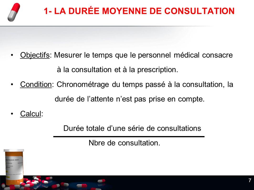 1- LA DURÉE MOYENNE DE CONSULTATION