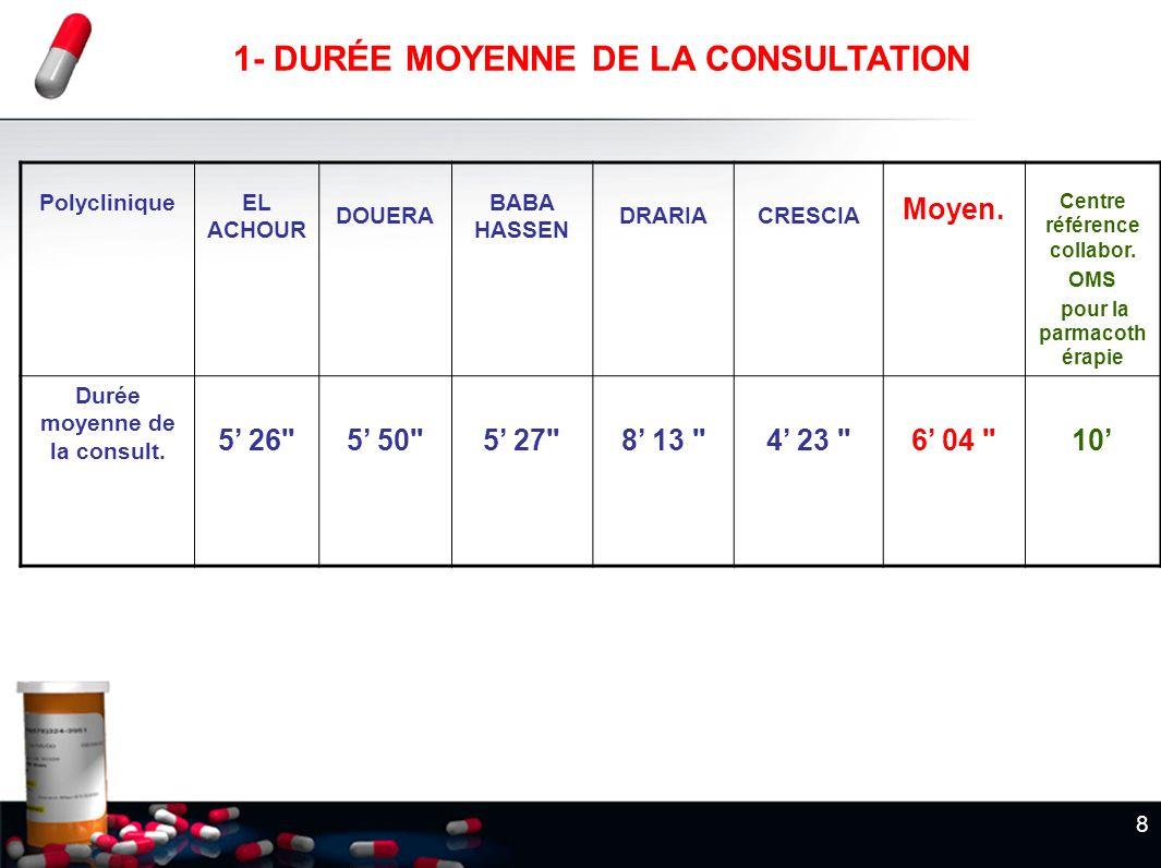 1- DURÉE MOYENNE DE LA CONSULTATION