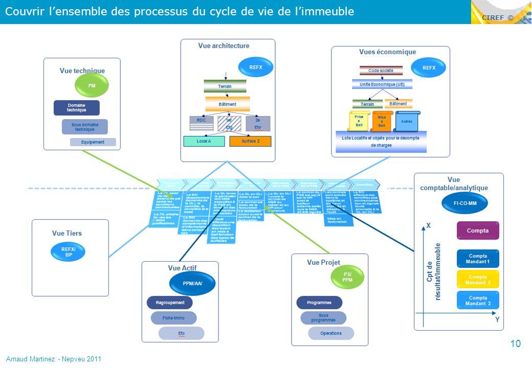 Couvrir l'ensemble des processus du cycle de vie de l'immeuble