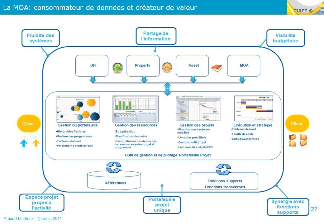 La MOA: consommateur de données et créateur de valeur
