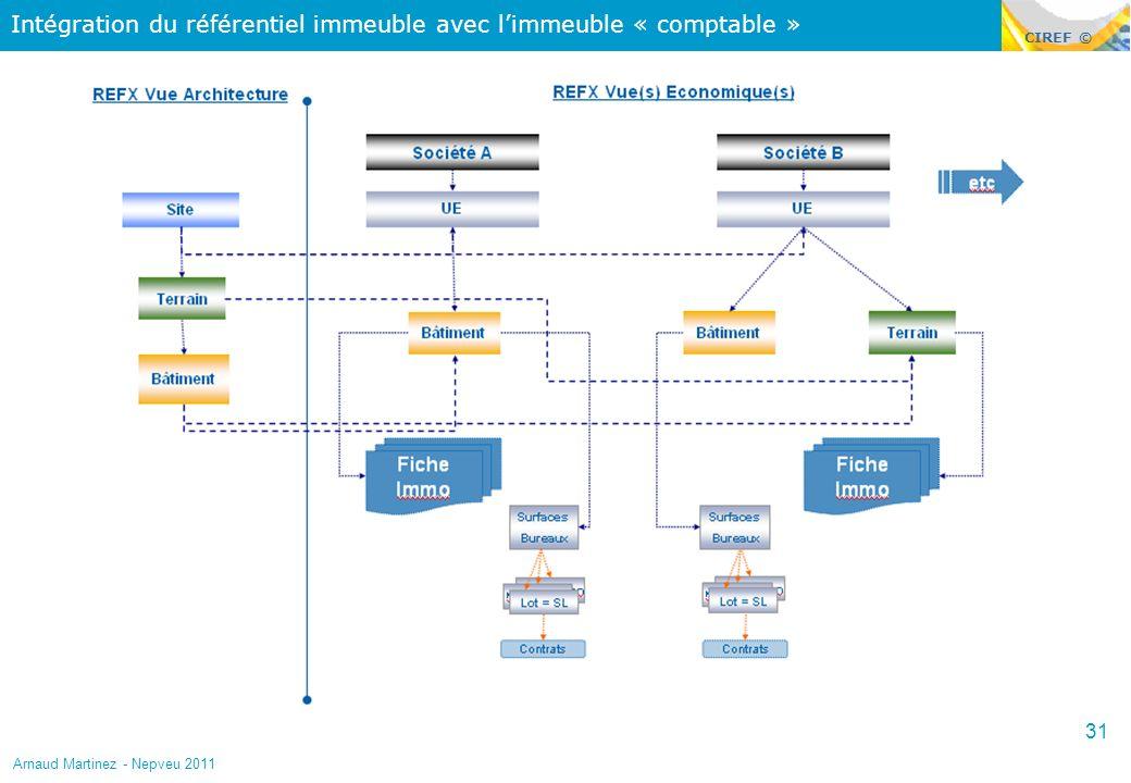 Intégration du référentiel immeuble avec l'immeuble « comptable »