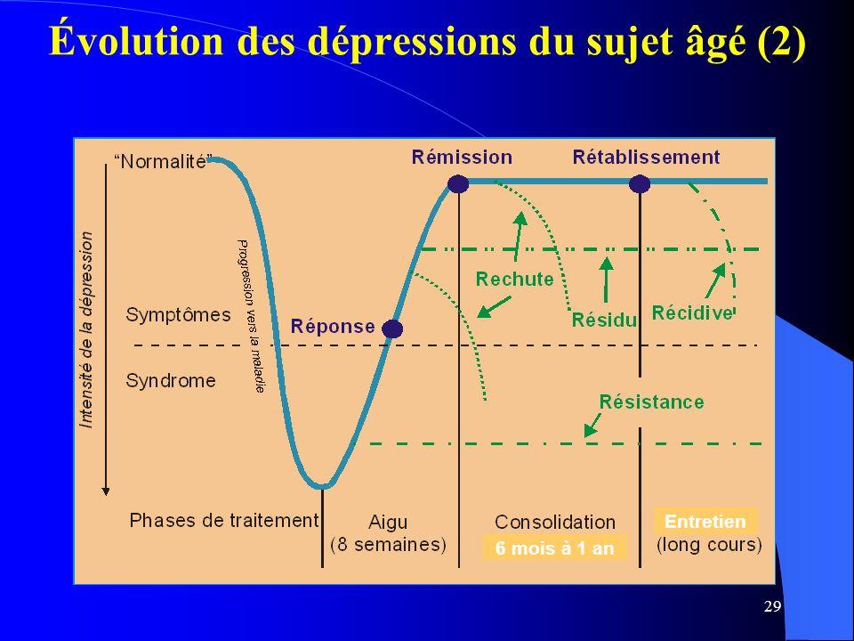 Évolution des dépressions du sujet âgé (2)